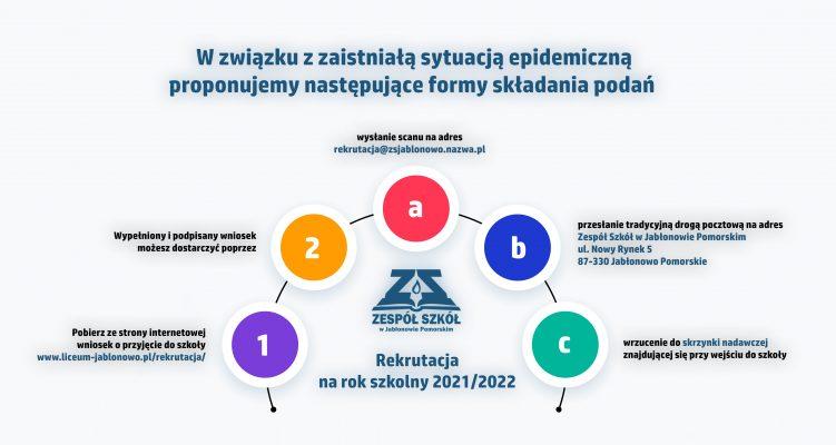 Terminy przeprowadzania postępowania rekrutacyjnego 2021/2022